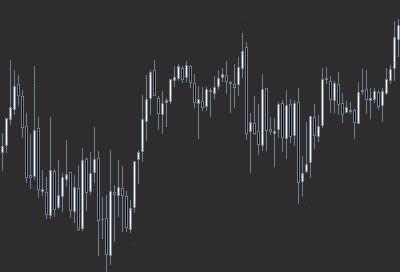 Лучшие трендовые индикаторы направления и силы тренда на Форекс