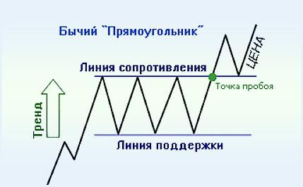 Фигура бычий прямоугольник