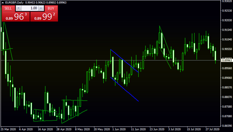 Flag and Pennant patterns