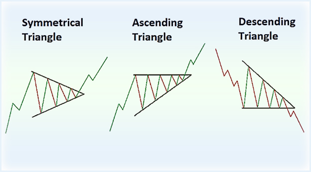 фигура тренда треугольник