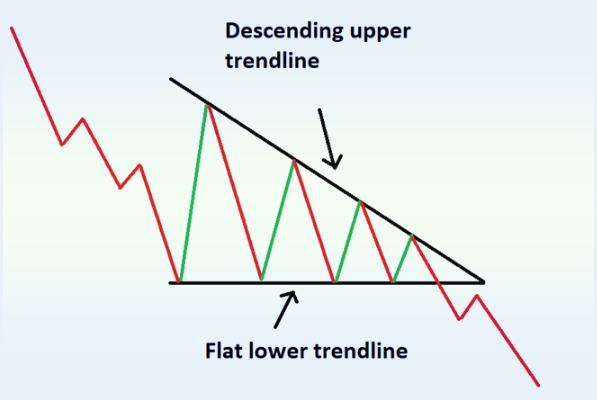 низходящий треугольник на Форекс