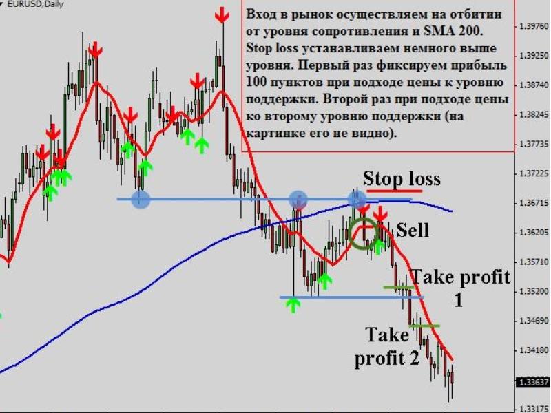 Стратегии Форекс для дневных графиков. Торговля по стратегиям в видео