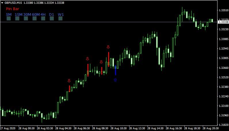 индикатор для торговли PinBar Scan