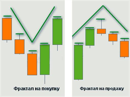 Универсальная стратегия (система) торговли на Форекс