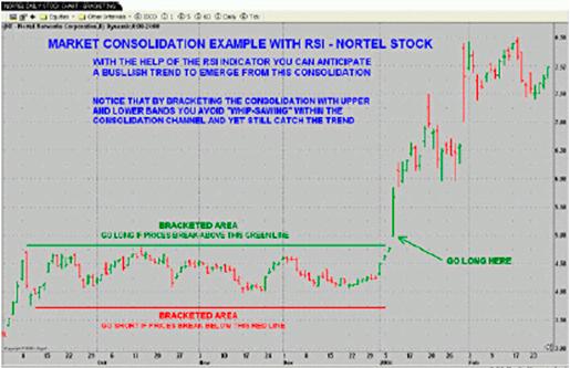 Что такое консолидация на Форекс? Примеры консолидации рыночных цен