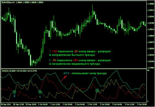 Индикатор коррекции тренда (цены) на Форекс