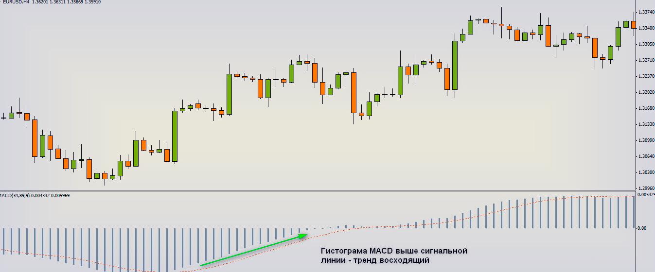 Стратегия Macd Profitunity, в торговле на Форекс