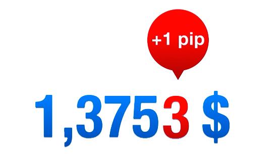 Как рассчитать стоимость одного пункта валютных пар в прямой и обратной котировке, а также кросс курсах?