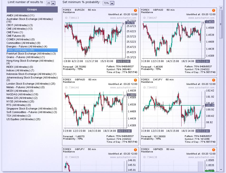 Авточартист (Autochartist)— программа для проведения технического анализа на рынке Форекс. Как пользоваться бесплатным веб приложением?