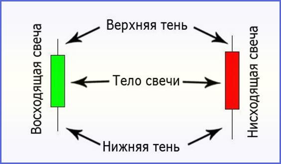терминология на Форекс