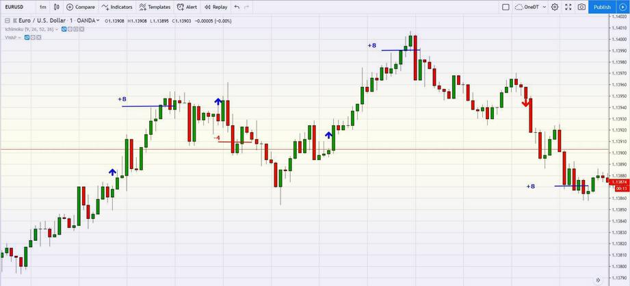 валютные пары для скальпинга