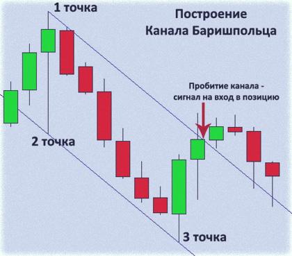 Каналы Баришпольца и индикаторная стратегия с использованием его каналов
