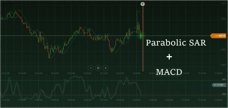 Торговая стратегия Parabolic SAR + MACD для бинарных опционов