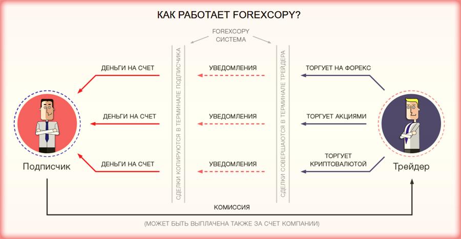 forexcopy от ИнстаФорекс