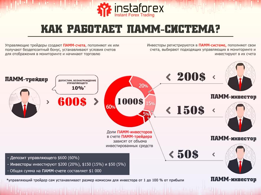 ПАММ система от ИнстаФорекс