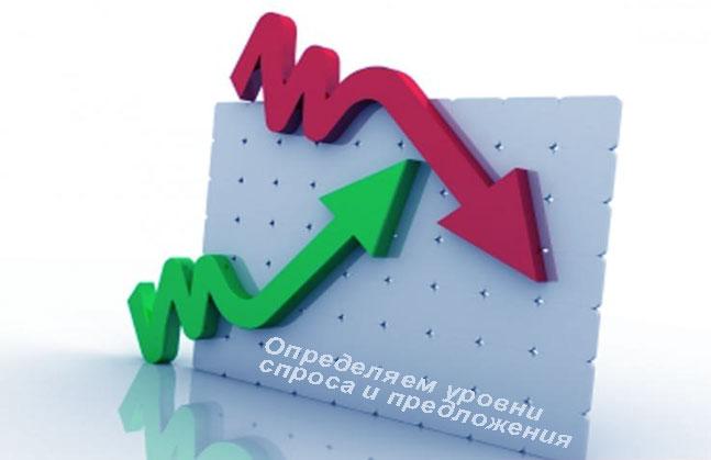Как определять уровни спроса и предложения на Форекс? Используем стратегии Price Action