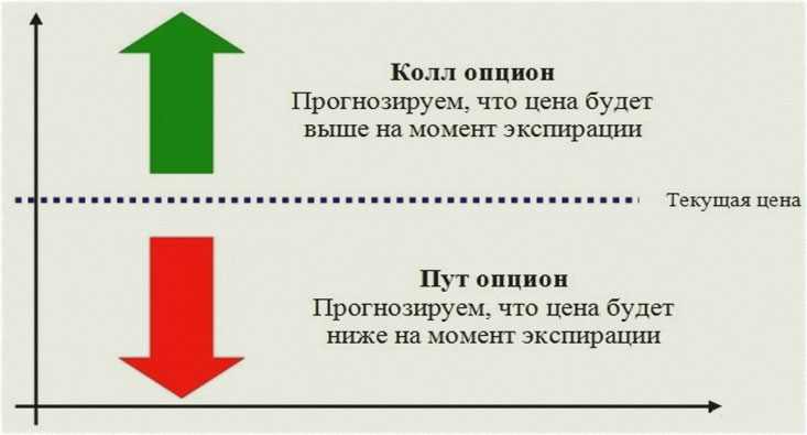 пример опциона, верх и низ