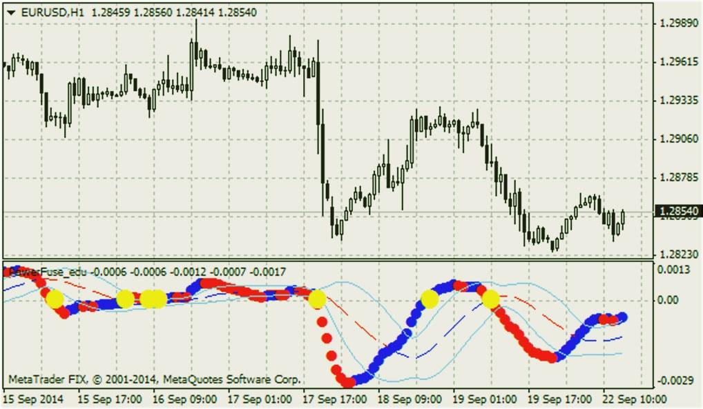 Индикатор Power Fuse, о настройке и возможностях его применения в торговле