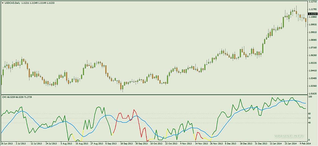 Индикатор CMI, определяем устойчивость тенденции на рынке Форекс