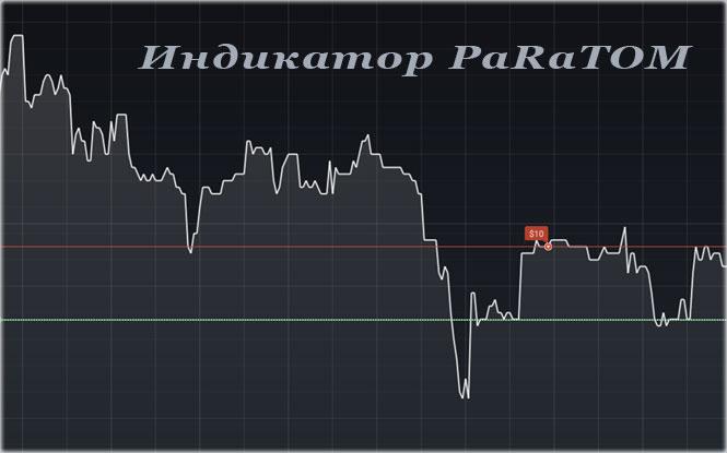 Индикатор PaRaTOM и его применение на бинарных опционах