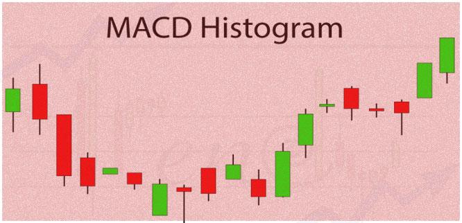 Индикатор MACD Histogram WIS для МетаТрейдер, описание и настройки