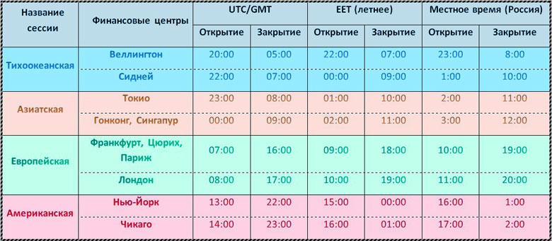 график по сессиям