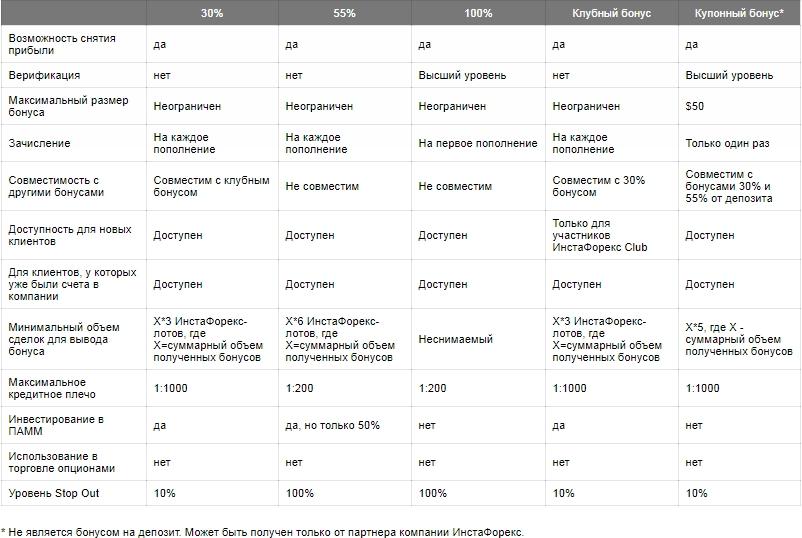 условия и бонусы от ИнстаФорекс