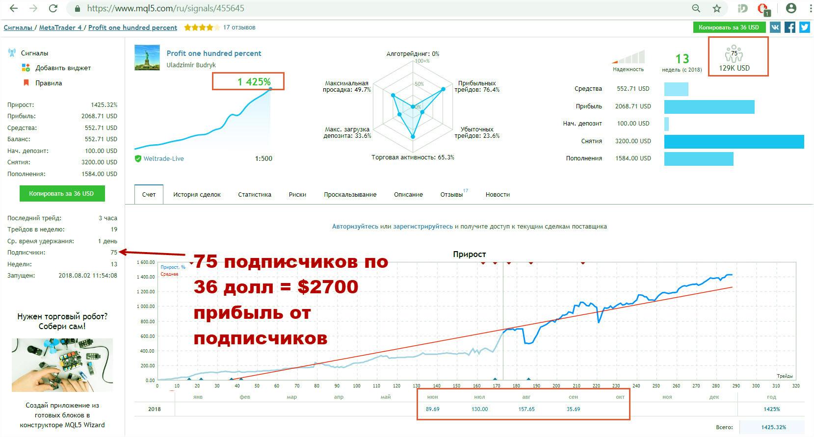 Отзыв TOP— трейдера: история успеха клиента WELTRADE