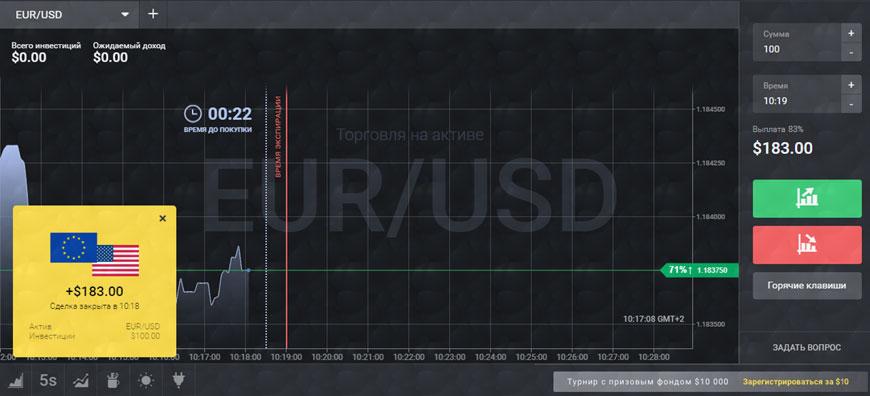 график на Форекс