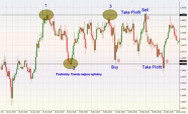 опционный анализ для внутридневной торговли