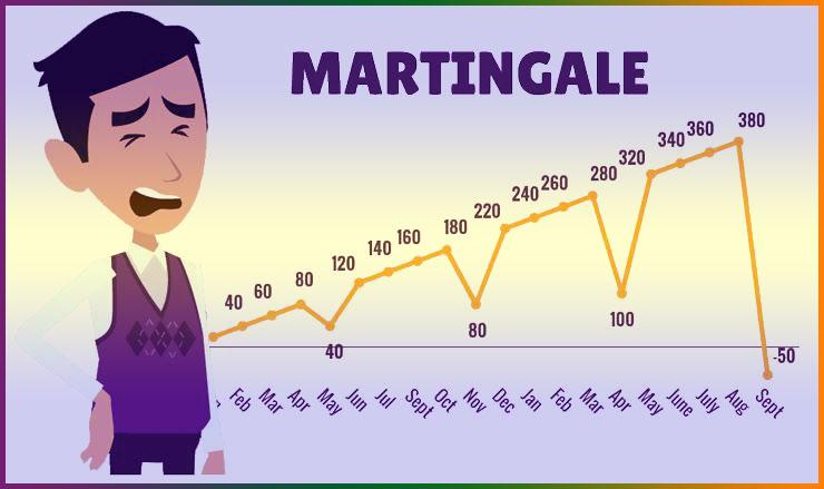 Самый безопасный Мартингейл для торговли на Форекс и бинарных опционах