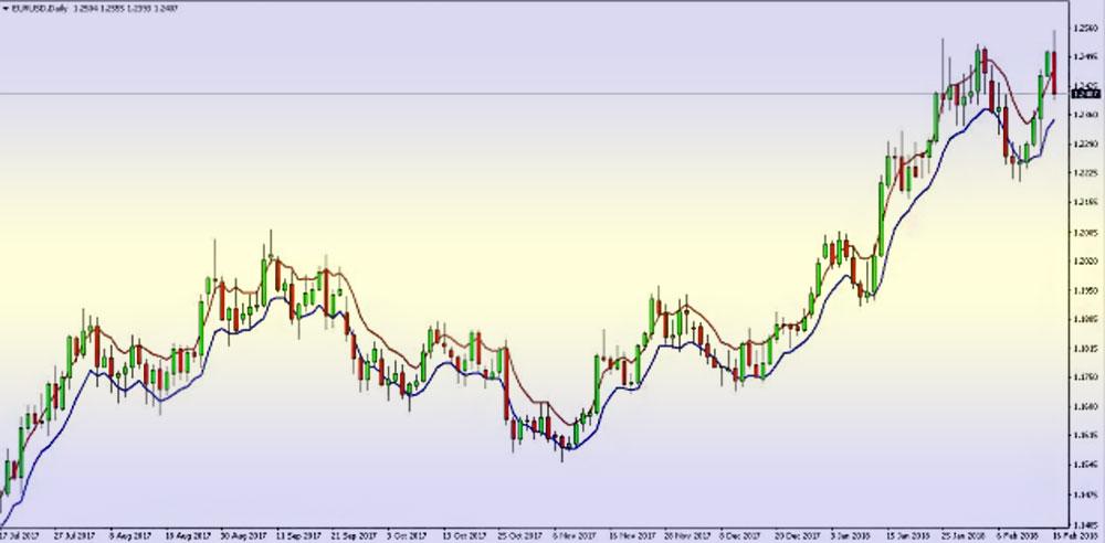 графики и таблицы валютных пар