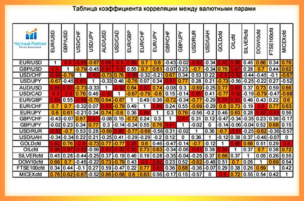 коеффициент корреляции с задержкой