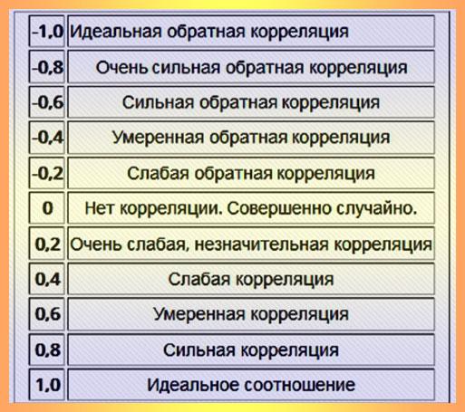 корреляция валютных пар с задержкой таблица