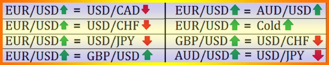валютные пары таблица