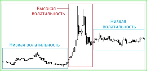 самые волатильные и спокойные валютные пары