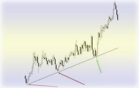 стратегия линии тренда