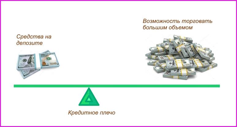 Какое кредитное плечо на фондовом рынке доступно трейдеру и какое лучше выбрать?