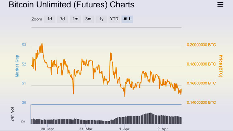 Bitcoin Unlimited что это такое?