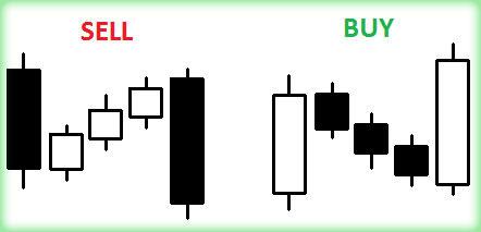 метод трёх свечей