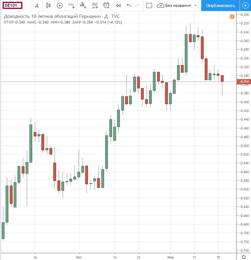 облигации Германии доходность