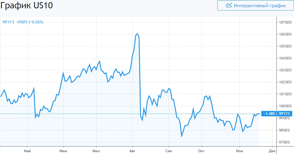 График US10 облигации