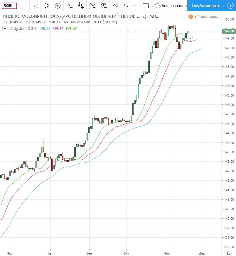 RGBI в TradingView