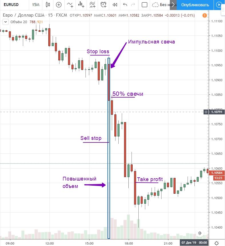 Открытие позиции по импульсной торговле