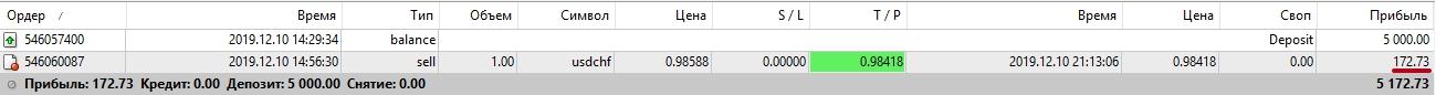 Прибыль по USD/CHF