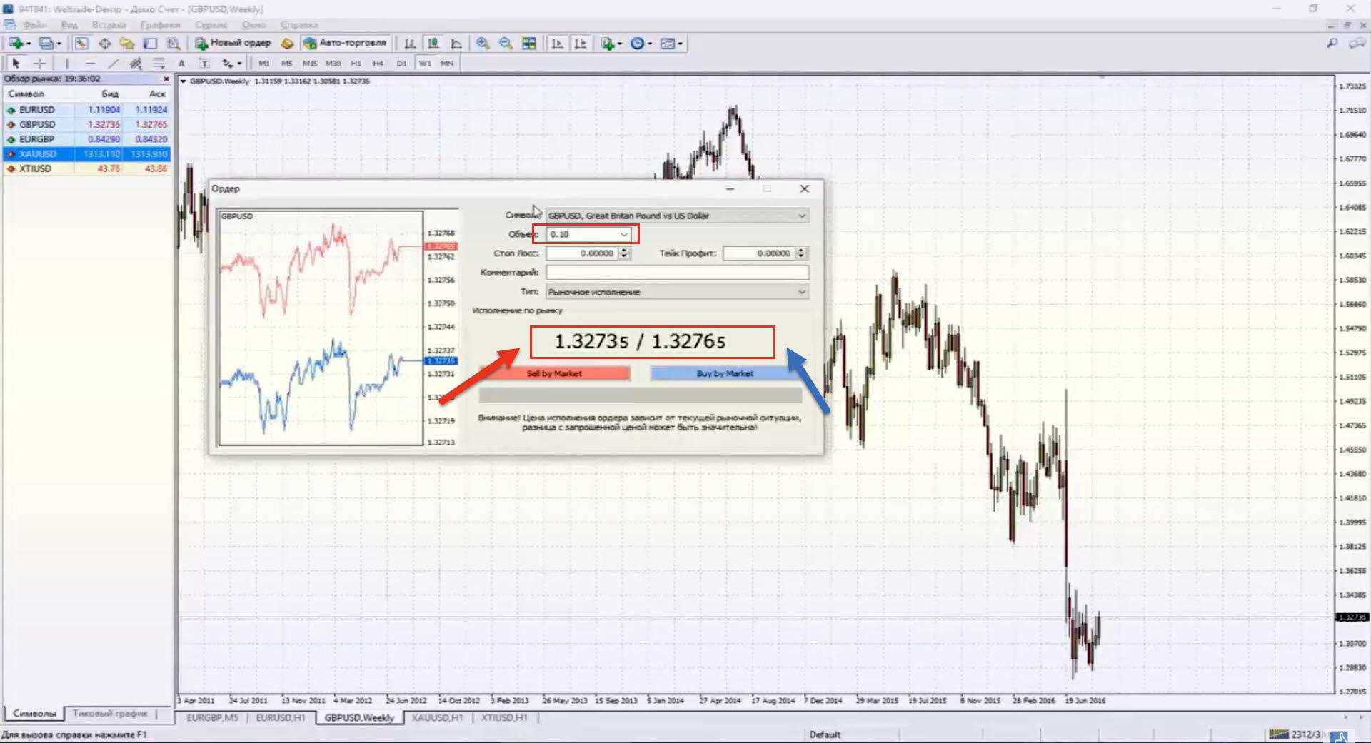 понятия биржевого рынка
