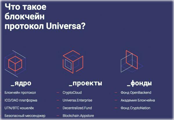 прогноз и курс Universa