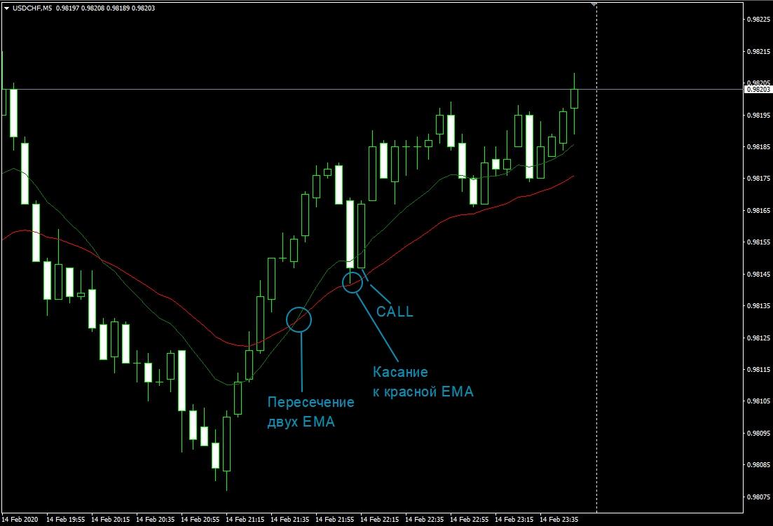 График М5-USDCHF
