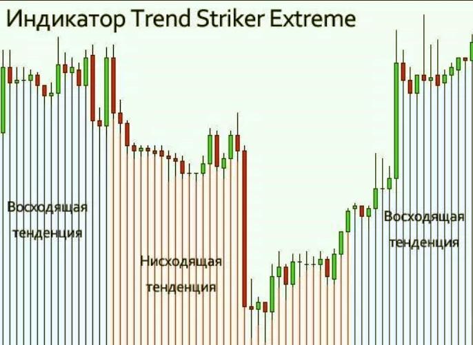 график Trend Striker Extreme
