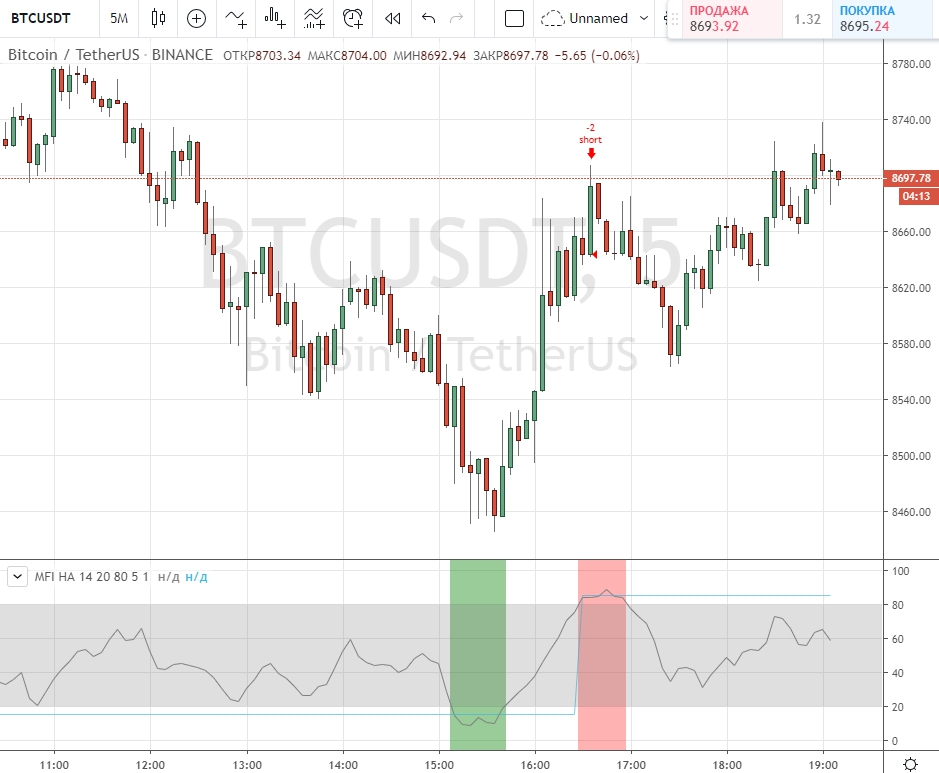 научиться торговать на бирже криптовалют